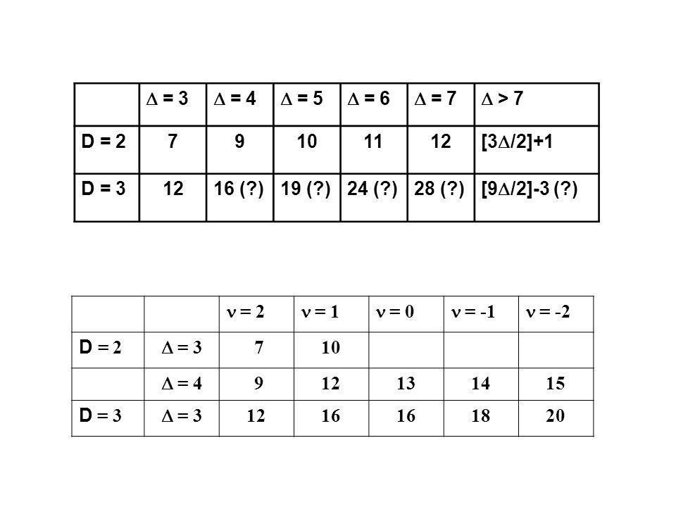 D = 3 D = 4. D = 5. D = 6. D = 7. D > 7. D = 2. 7. 9. 10. 11. 12. [3D/2]+1. D = 3. 16 ( )